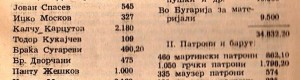 Сметка од 20 октомври 1902 до 15 јуни 1903 година...